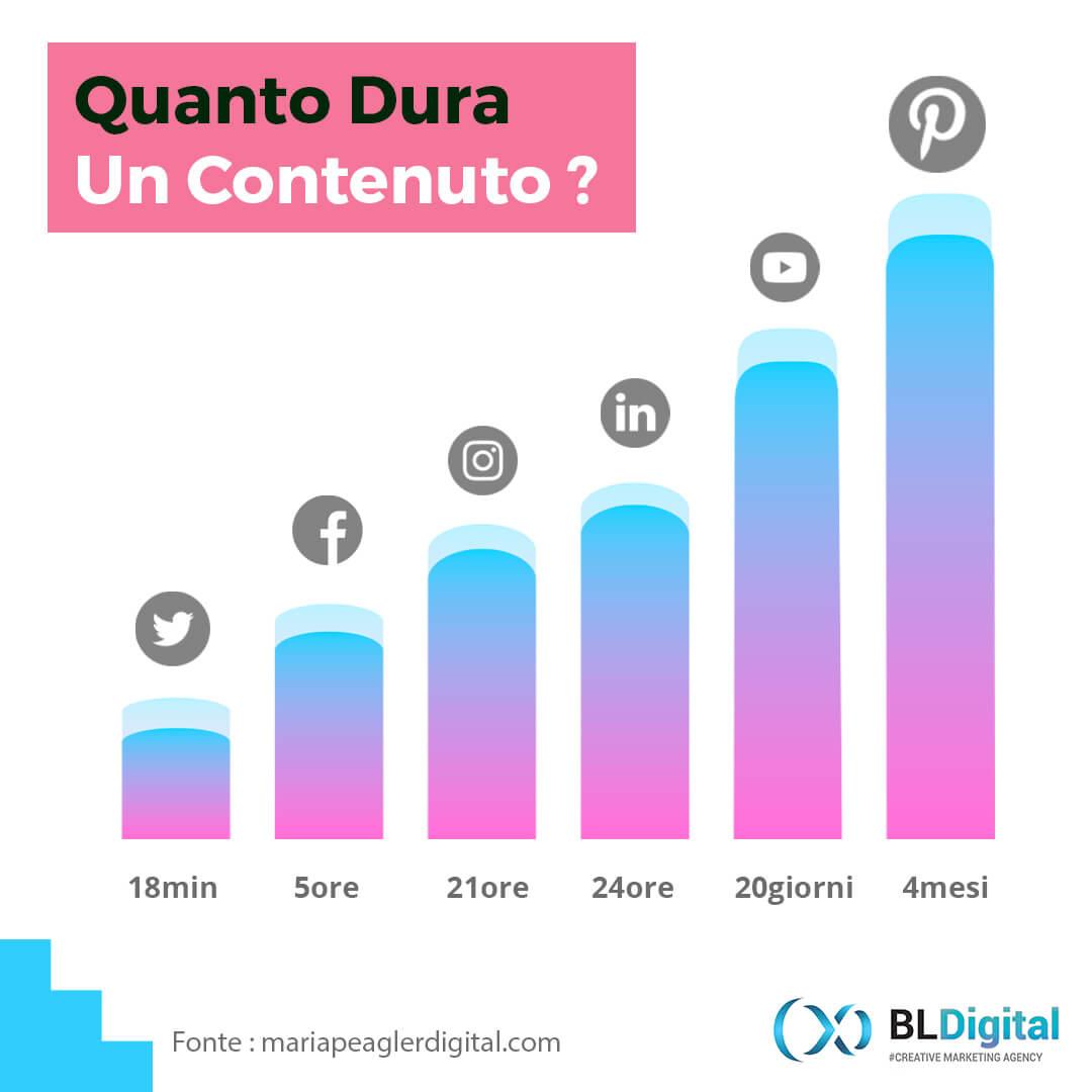 Quanto dura un contenuto social media