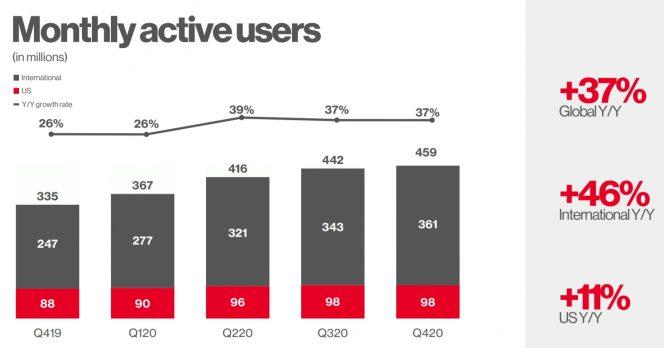 Dati Pinterest 2021 L'evoluzione del numero di utenti attivi al mese