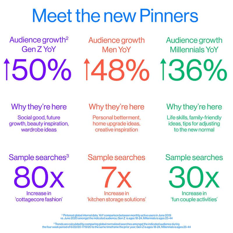Dati Pinterest 2021 audienza pinterest 2020
